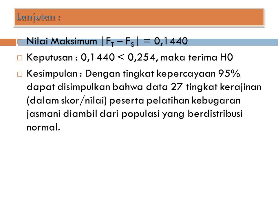 Nilai Maksimum |FT – FS| = 0,1440