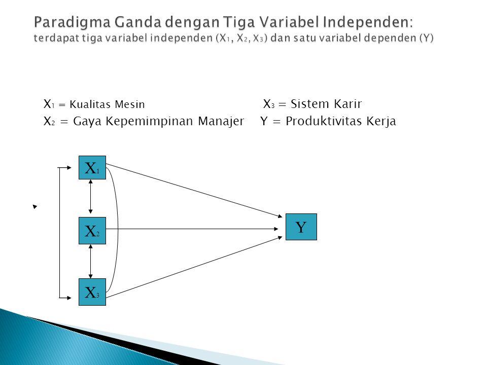 Paradigma Ganda dengan Tiga Variabel Independen: terdapat tiga variabel independen (X1, X2, X3) dan satu variabel dependen (Y)