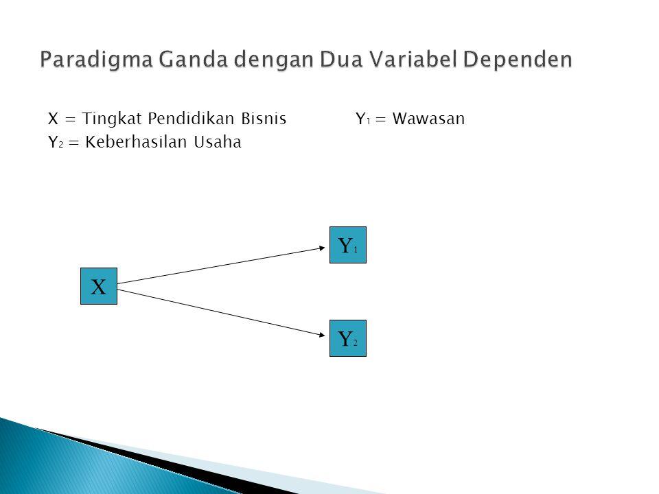 Paradigma Ganda dengan Dua Variabel Dependen