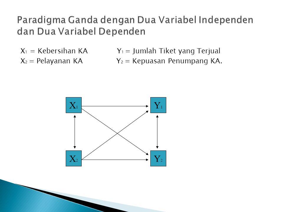 Paradigma Ganda dengan Dua Variabel Independen dan Dua Variabel Dependen