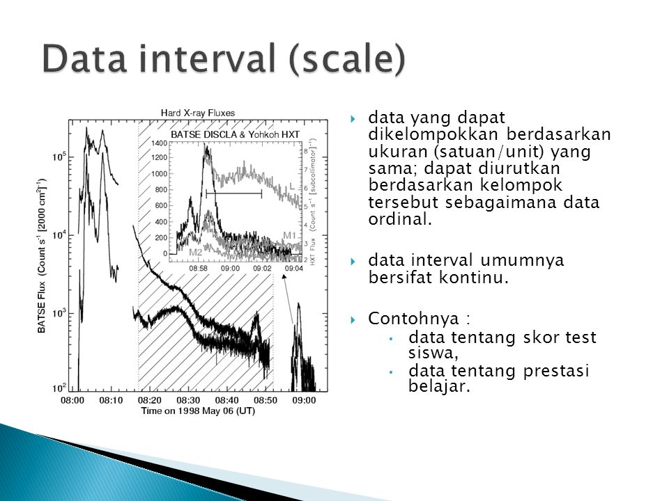 Data interval (scale)