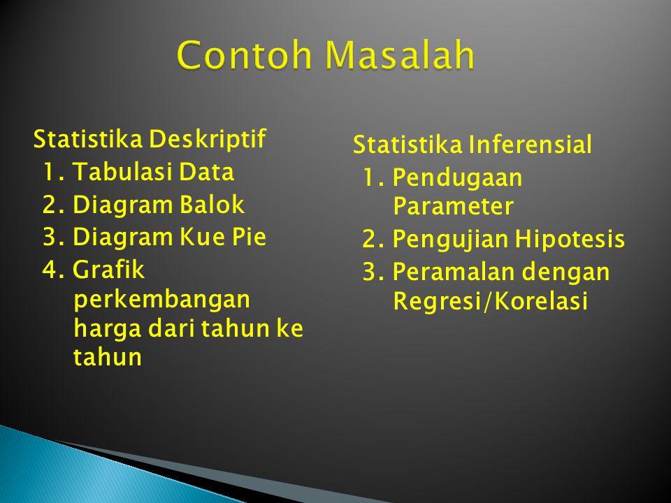 Contoh Masalah Statistika Deskriptif Statistika Inferensial