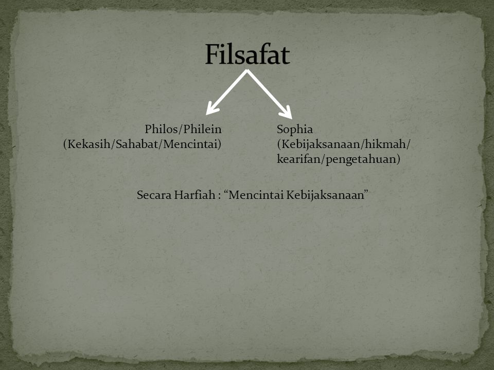Filsafat Philos/Philein (Kekasih/Sahabat/Mencintai) Sophia