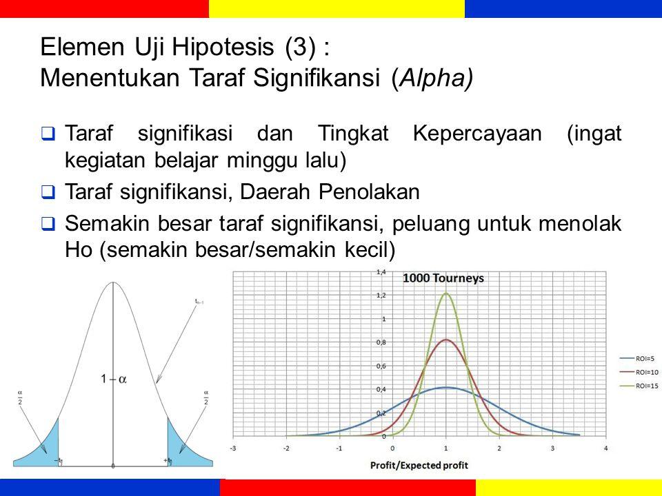 Elemen Uji Hipotesis (3) : Menentukan Taraf Signifikansi (Alpha)