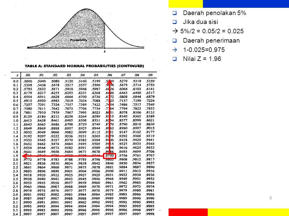 Daerah penolakan 5% Jika dua sisi.  5%/2 = 0.05/2 = 0.025.