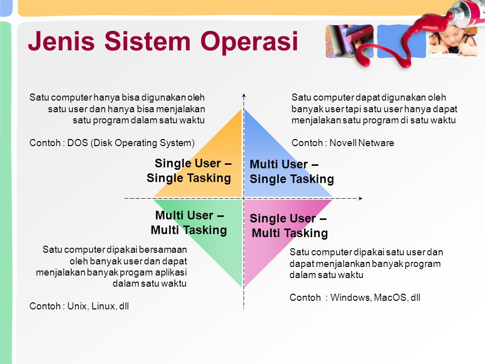 Jenis Sistem Operasi Single User – Multi User – Single Tasking
