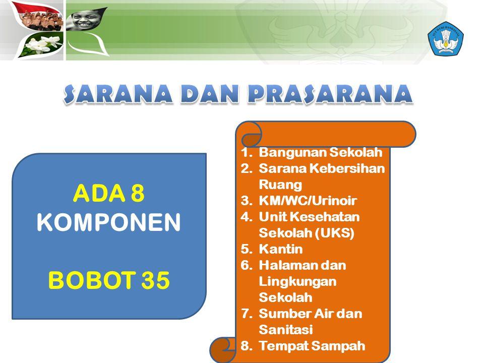 SARANA DAN PRASARANA ADA 8 KOMPONEN BOBOT 35 Bangunan Sekolah