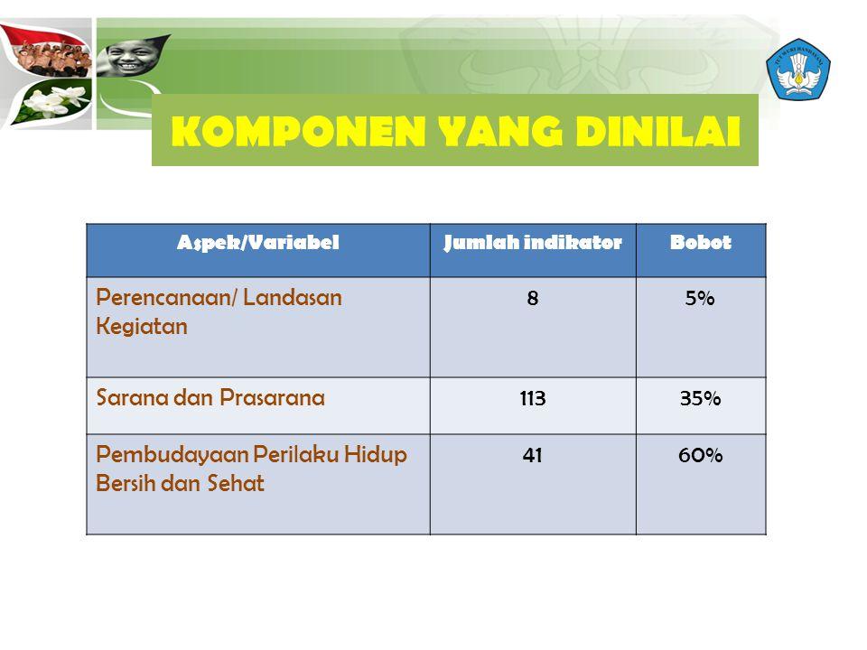 KOMPONEN YANG DINILAI Perencanaan/ Landasan Kegiatan 8 5%