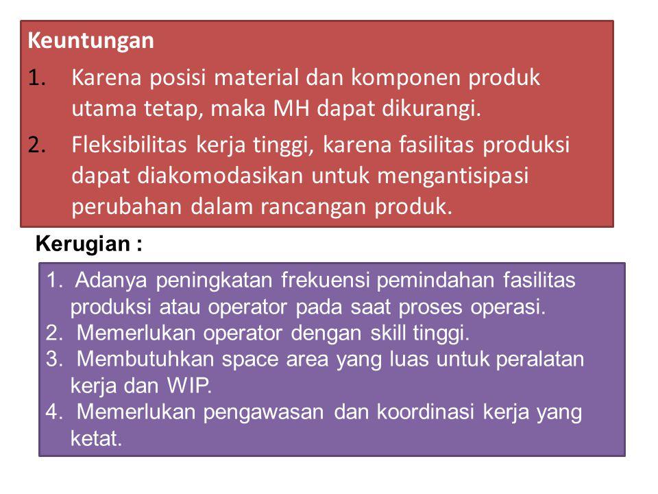 Keuntungan Karena posisi material dan komponen produk utama tetap, maka MH dapat dikurangi.