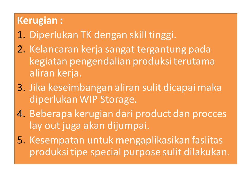 Kerugian : Diperlukan TK dengan skill tinggi. Kelancaran kerja sangat tergantung pada kegiatan pengendalian produksi terutama aliran kerja.