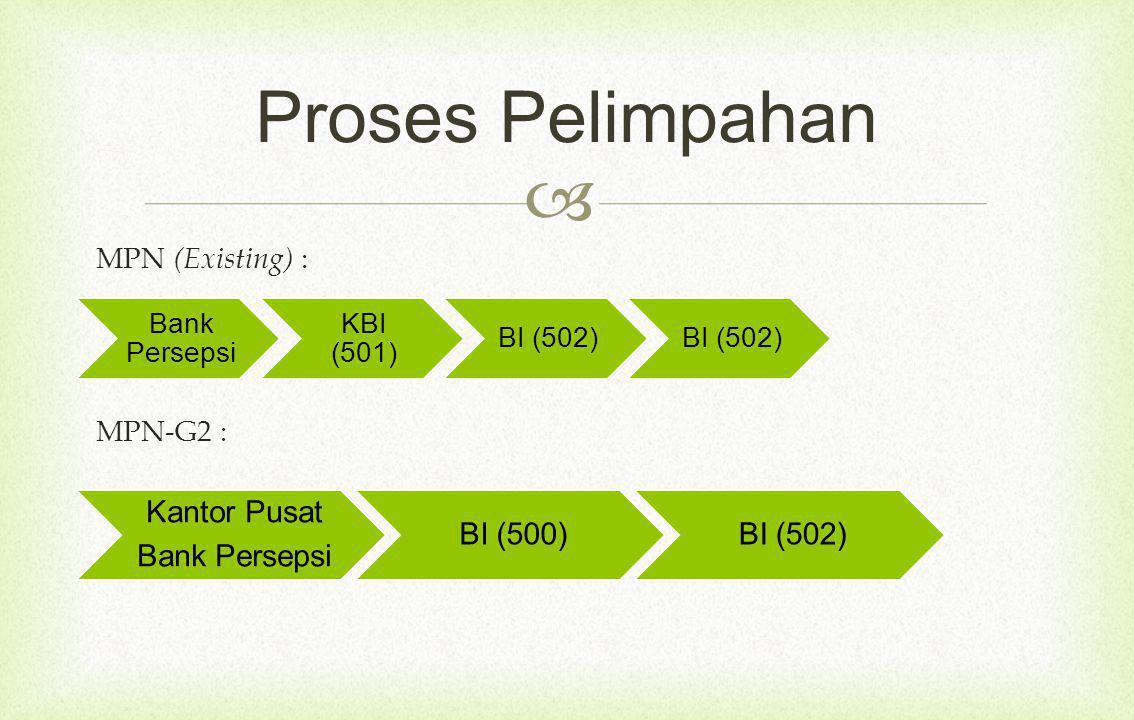 Proses Pelimpahan MPN (Existing) : MPN-G2 : Bank Persepsi KBI (501)