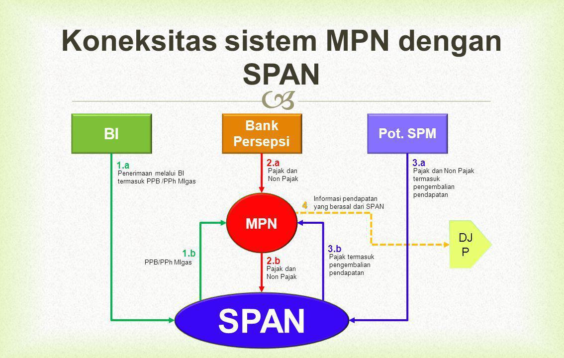 Koneksitas sistem MPN dengan SPAN