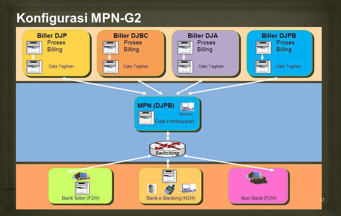 Konfigurasi MPN-G2 Biller DJP Biller DJBC Biller DJA Biller DJPB