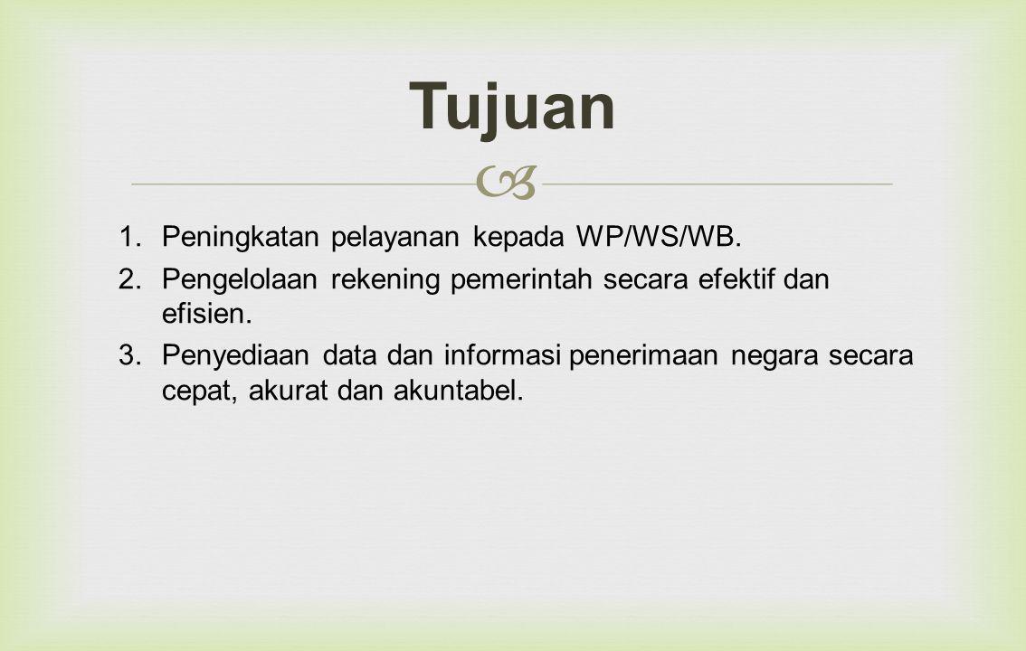 Tujuan Peningkatan pelayanan kepada WP/WS/WB.