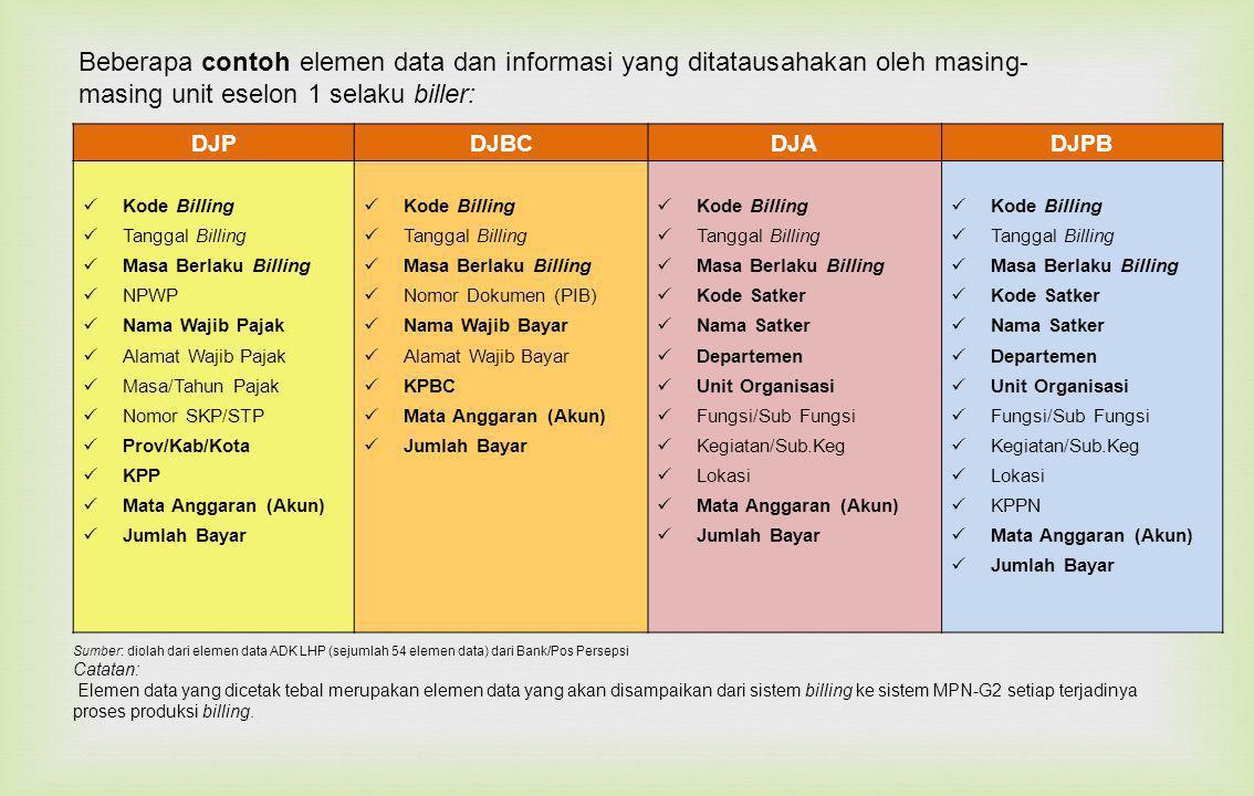 Beberapa contoh elemen data dan informasi yang ditatausahakan oleh masing-masing unit eselon 1 selaku biller: