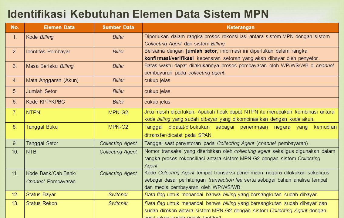 Identifikasi Kebutuhan Elemen Data Sistem MPN