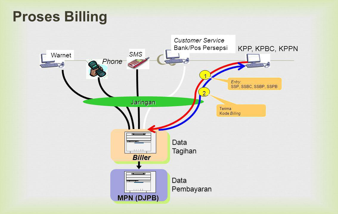 Proses Billing KPP, KPBC, KPPN Phone Tagihan Biller Data Pembayaran