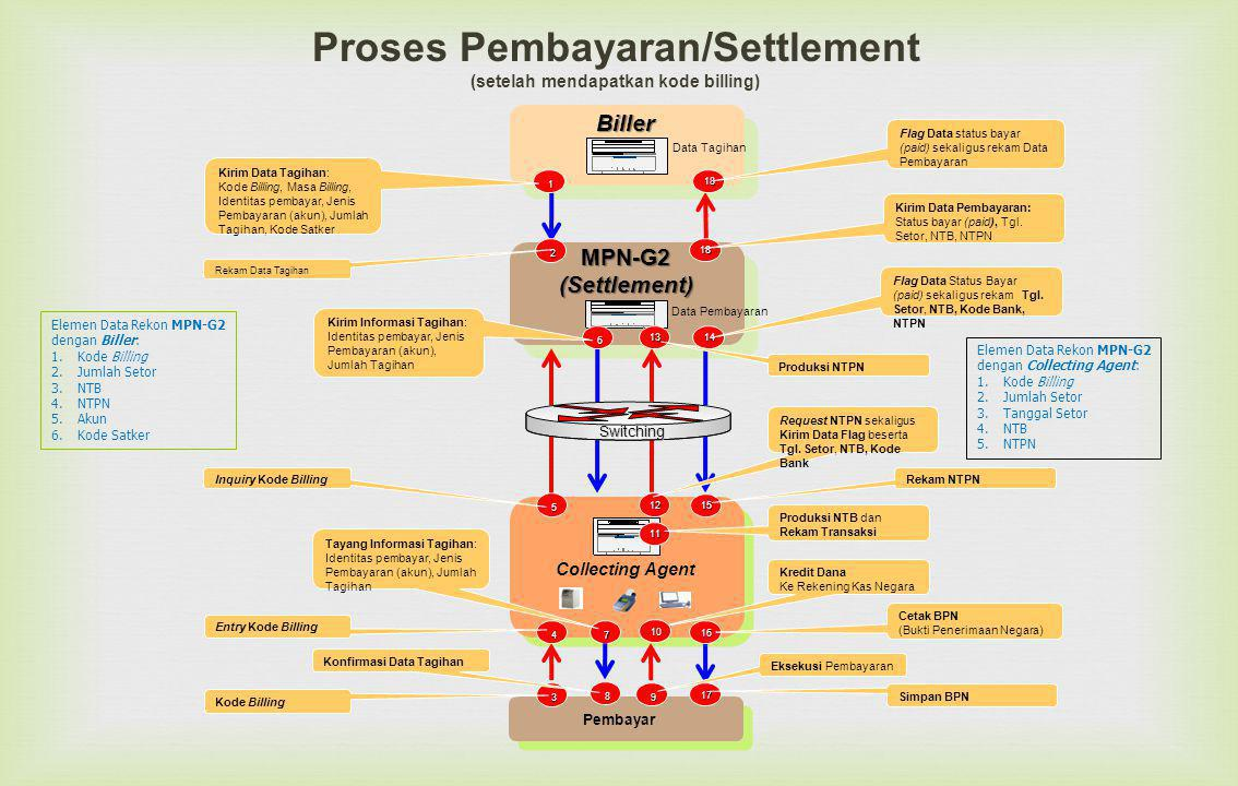 Proses Pembayaran/Settlement (setelah mendapatkan kode billing)