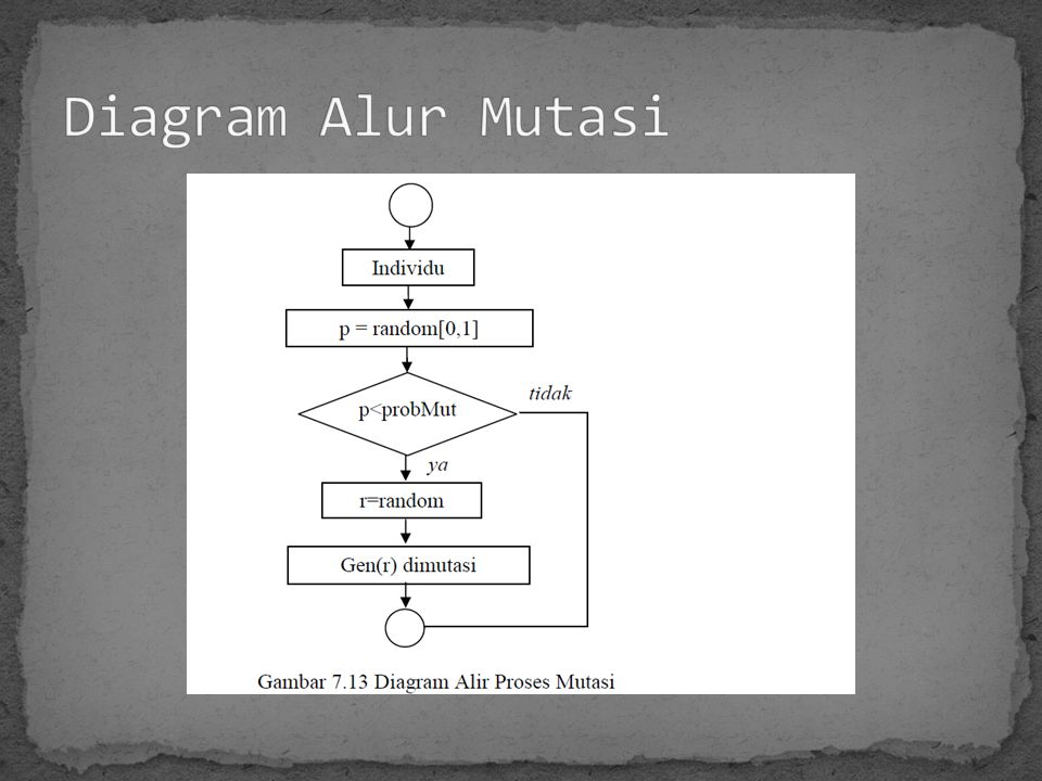 Diagram Alur Mutasi
