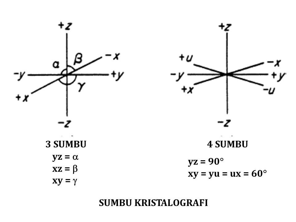 3 Sumbu 4 Sumbu yz =  xz =  xy =  yz = 90 xy = yu = ux = 60 Sumbu kristalografi