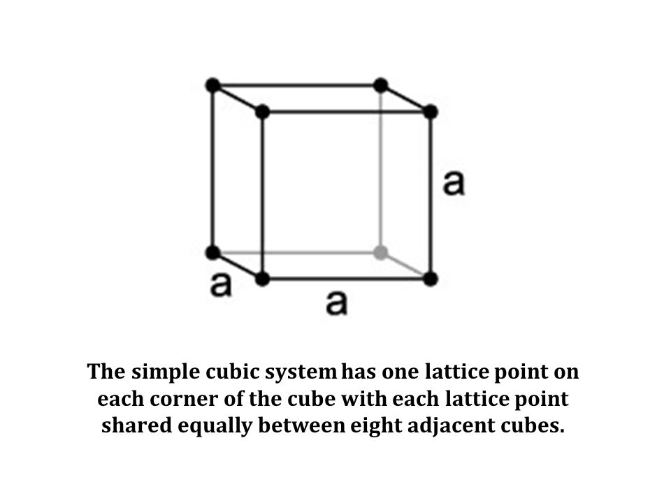 The simple cubic system has one lattice point on each corner of the cube with each lattice point shared equally between eight adjacent cubes.