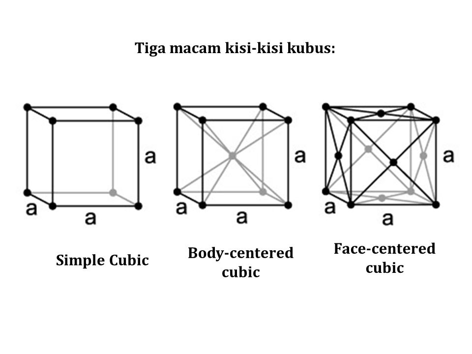 Tiga macam kisi-kisi kubus: