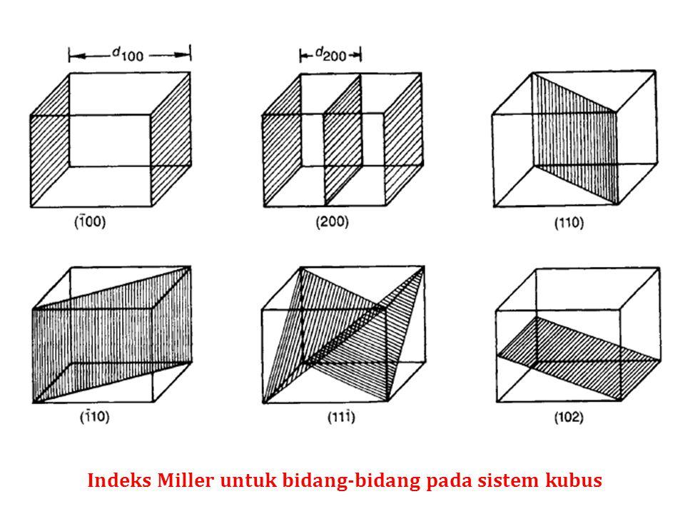 Indeks Miller untuk bidang-bidang pada sistem kubus