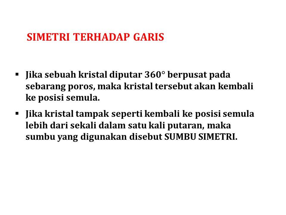 Simetri TERHADAP GARIS