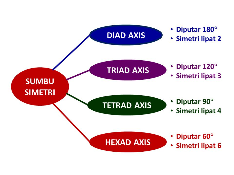 DIAD AXIS TRIAD AXIS SUMBU SIMETRI TETRAD AXIS HEXAD AXIS
