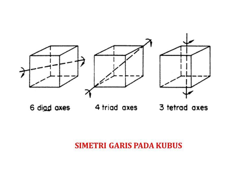 Simetri garis pada kubus