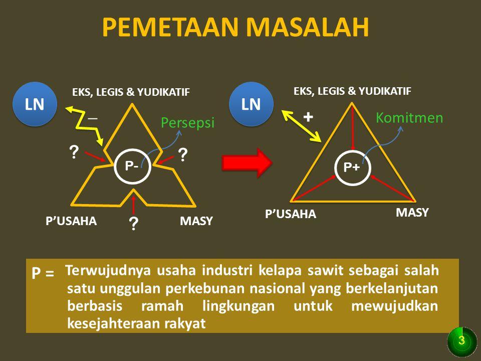 PEMETAAN MASALAH LN LN _ + P =
