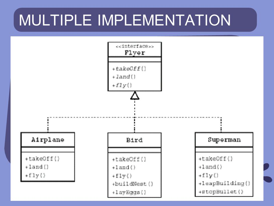 MULTIPLE IMPLEMENTATION