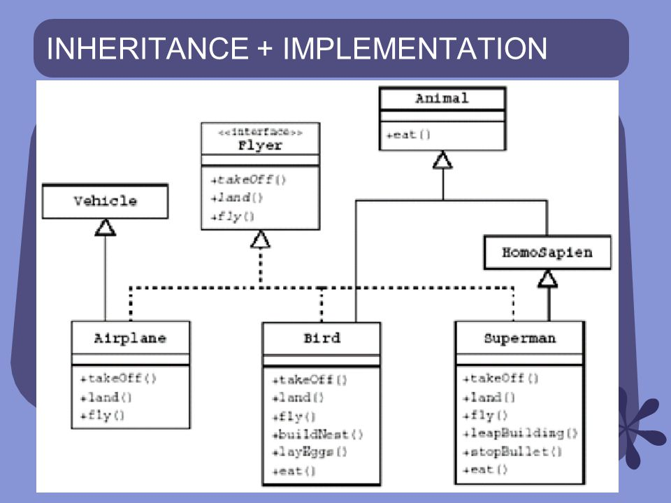 INHERITANCE + IMPLEMENTATION
