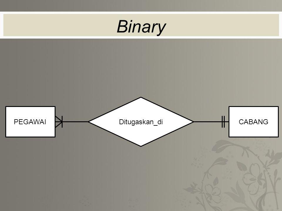 Binary Ditugaskan_di PEGAWAI CABANG