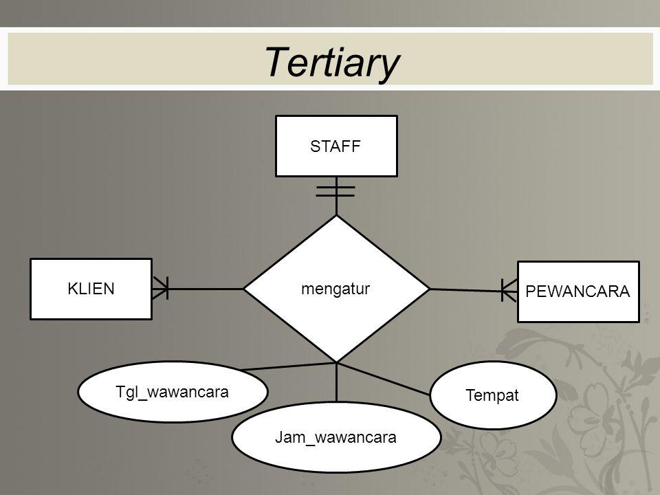 Tertiary STAFF mengatur KLIEN PEWANCARA Tgl_wawancara Tempat