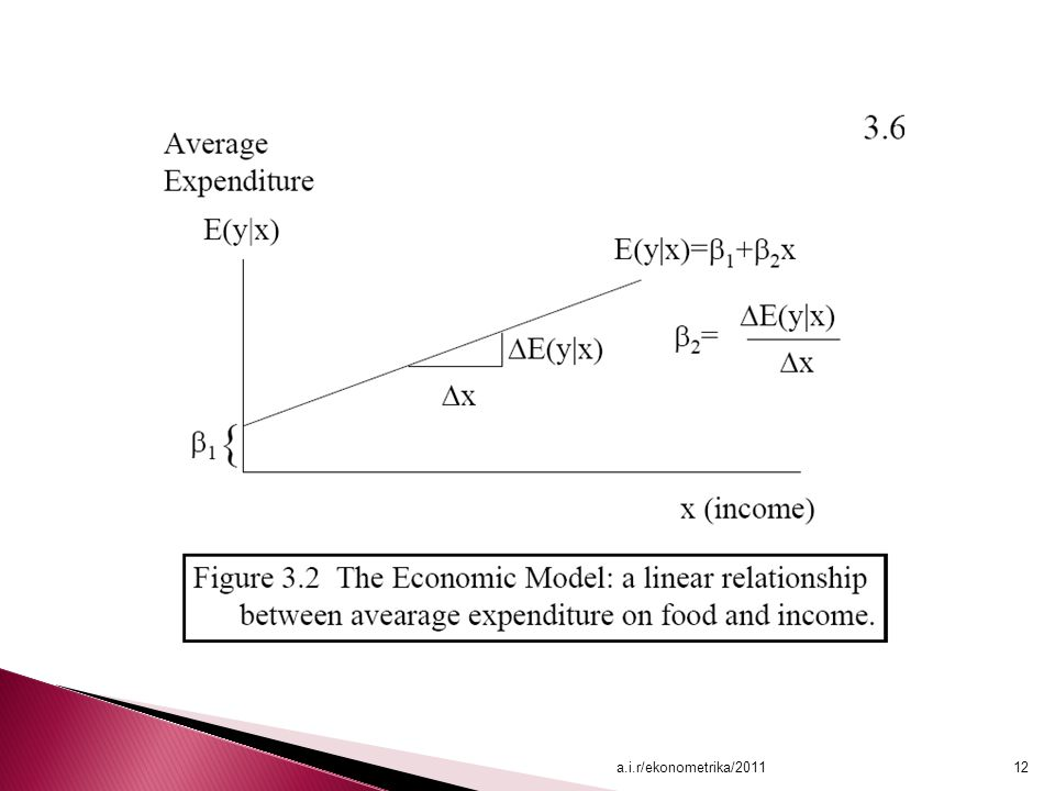 a.i.r/ekonometrika/2011