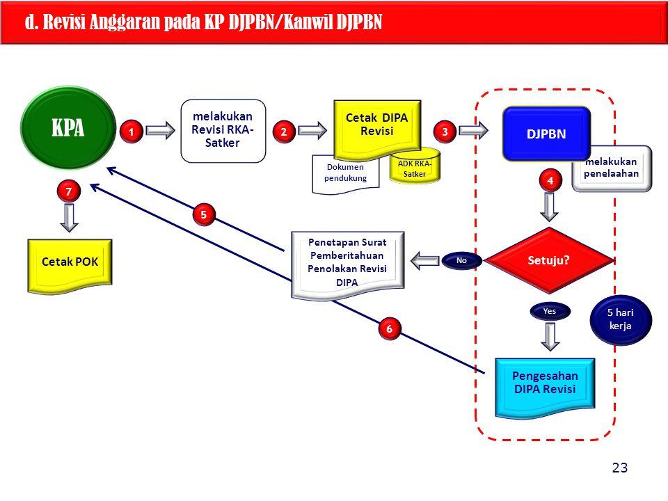 KPA d. Revisi Anggaran pada KP DJPBN/Kanwil DJPBN DJPBN