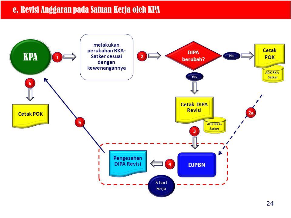 KPA e. Revisi Anggaran pada Satuan Kerja oleh KPA DJPBN
