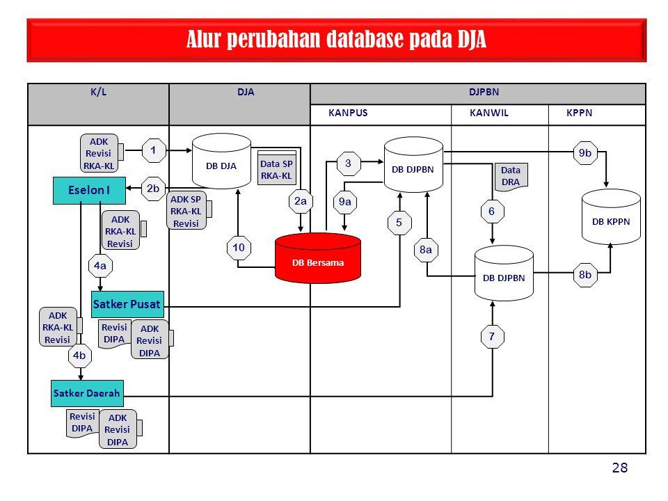 Alur perubahan database pada DJA