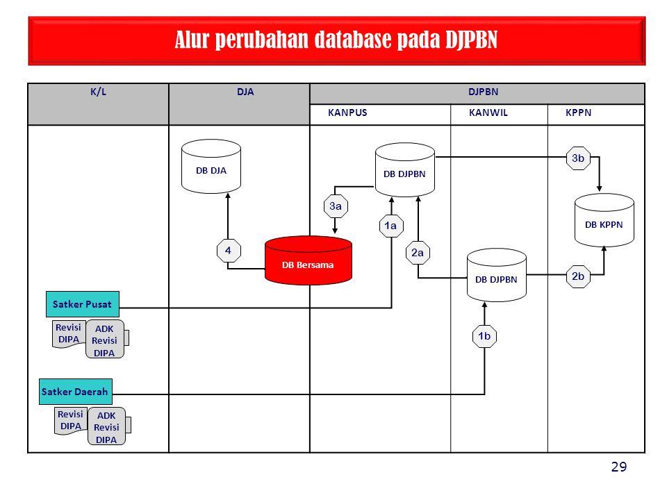 Alur perubahan database pada DJPBN
