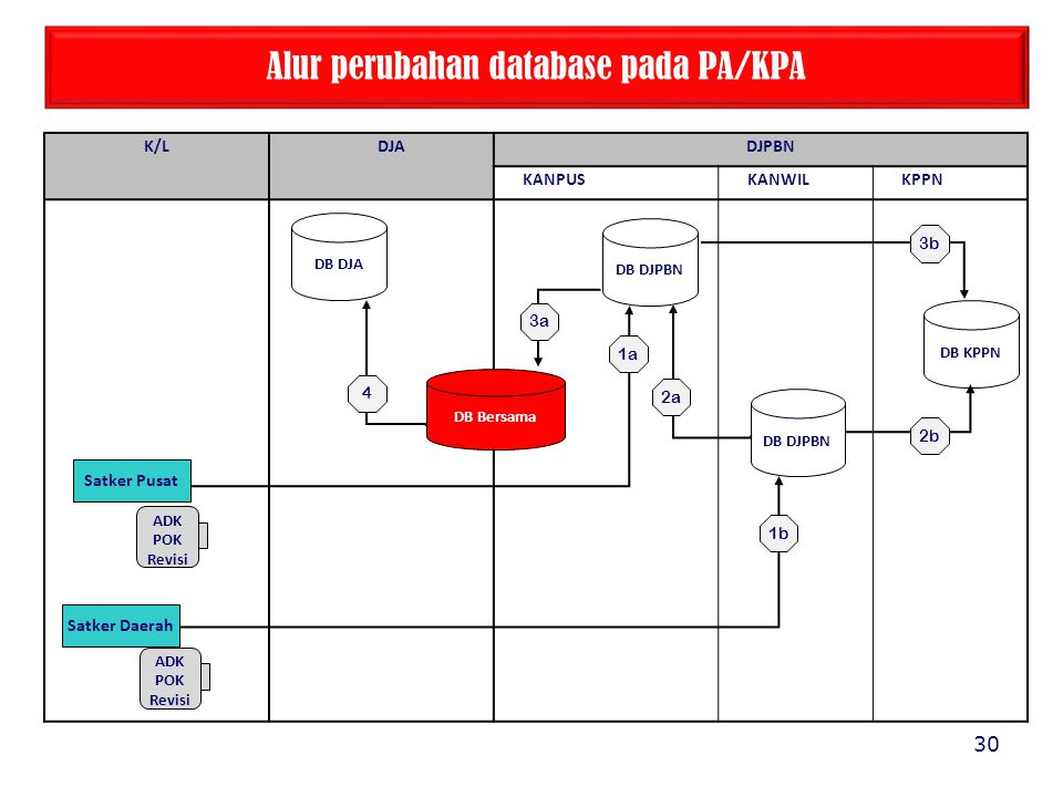 Alur perubahan database pada PA/KPA