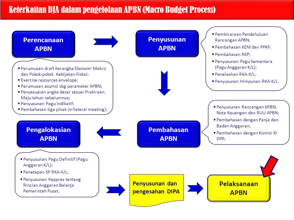 Keterkaitan DJA dalam pengelolaan APBN (Macro Budget Process)