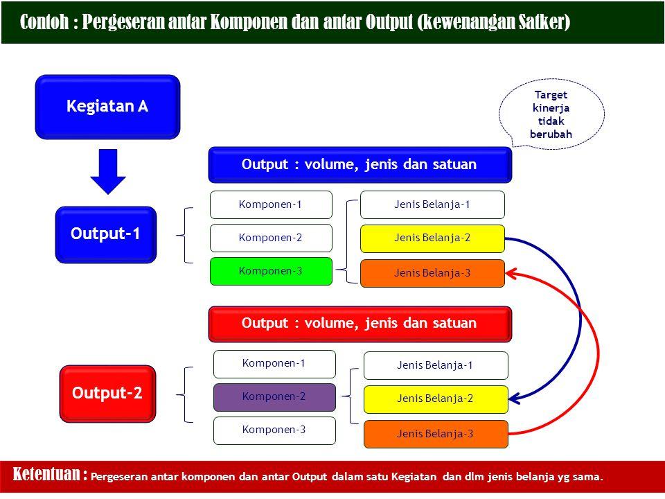 Contoh : Pergeseran antar Komponen dan antar Output (kewenangan Satker)