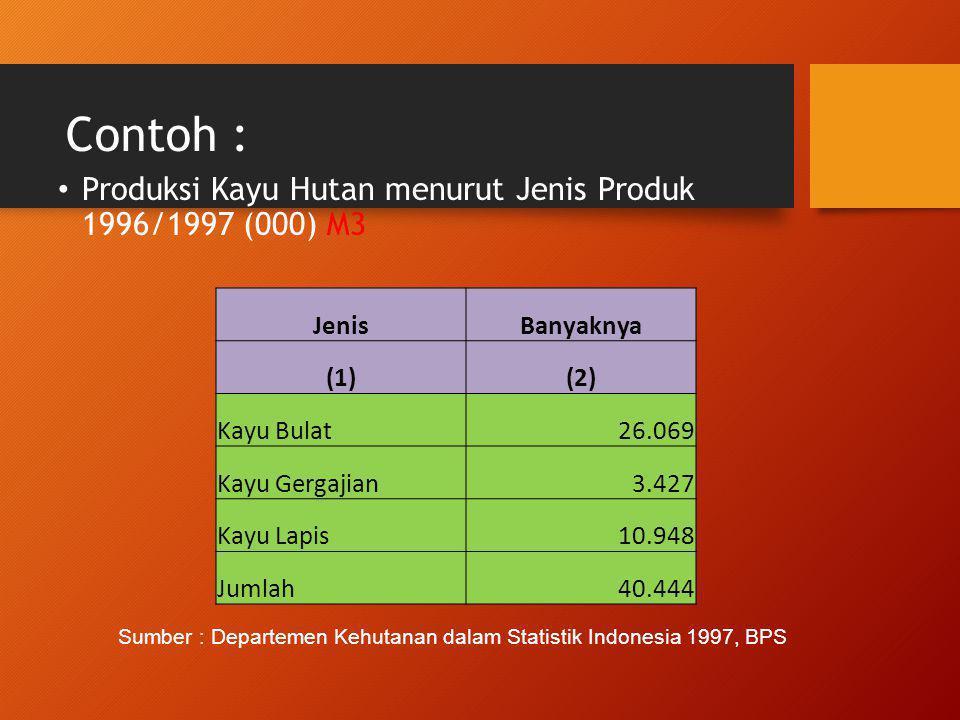 Contoh : Produksi Kayu Hutan menurut Jenis Produk 1996/1997 (000) M3. Jenis. Banyaknya. (1) (2)