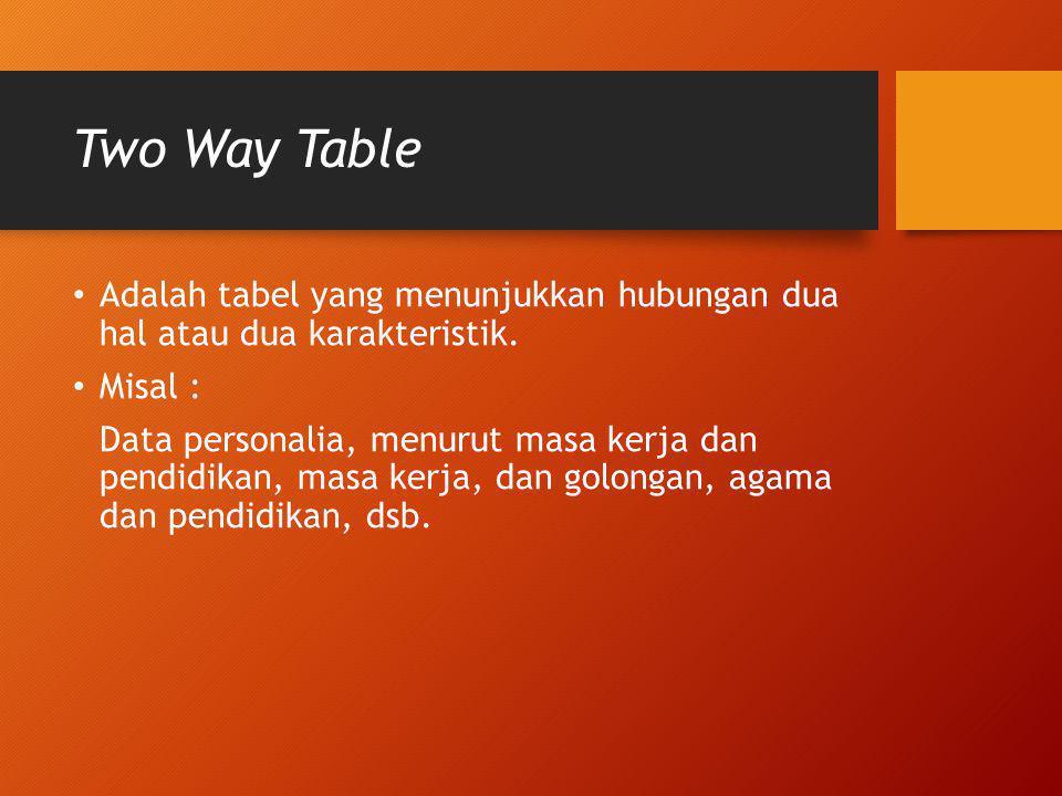 Two Way Table Adalah tabel yang menunjukkan hubungan dua hal atau dua karakteristik. Misal :