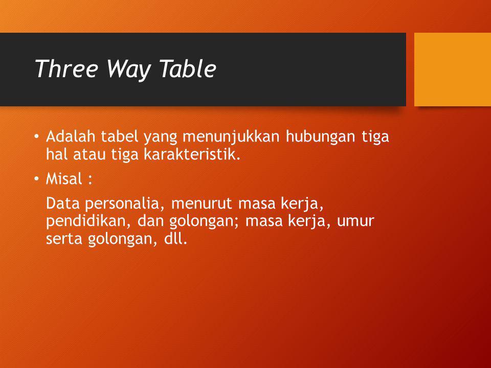 Three Way Table Adalah tabel yang menunjukkan hubungan tiga hal atau tiga karakteristik. Misal :