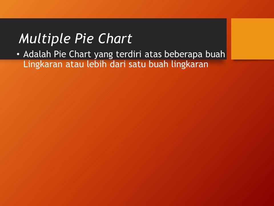 Multiple Pie Chart Adalah Pie Chart yang terdiri atas beberapa buah Lingkaran atau lebih dari satu buah lingkaran.