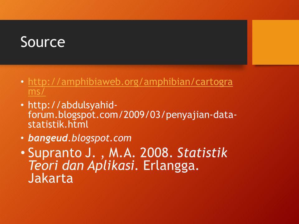 Source http://amphibiaweb.org/amphibian/cartogra ms/ http://abdulsyahid- forum.blogspot.com/2009/03/penyajian-data- statistik.html.