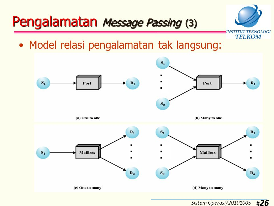 Pengalamatan Message Passing (4)