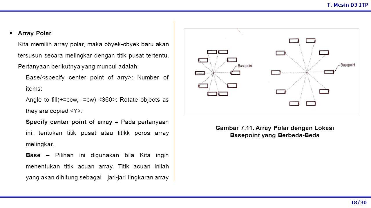 Gambar 7.11. Array Polar dengan Lokasi Basepoint yang Berbeda-Beda